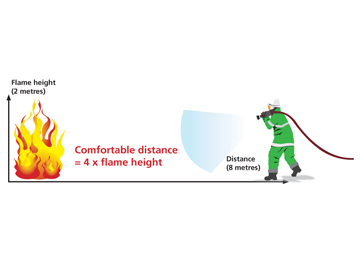 Comfortable distance from flames Illustration